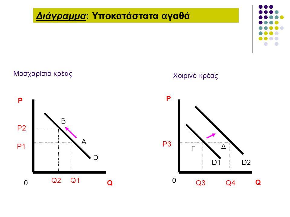 D P Q Q1 P1 P2 Q2 0 Διάγραμμα: Υποκατάστατα αγαθά Μοσχαρίσιο κρέας D1D2 P3 Q3Q4 Q P 0 A B Γ Δ Χοιρινό κρέας
