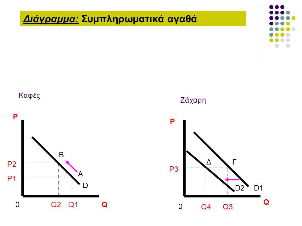 Διάγραμμα: Συμπληρωματικά αγαθά D Q1 Q2 P1 P2 0 P Q Α Β Καφές P3 Q3 Q4 ΔΓ D1D2 0 P Q Zάχαρη