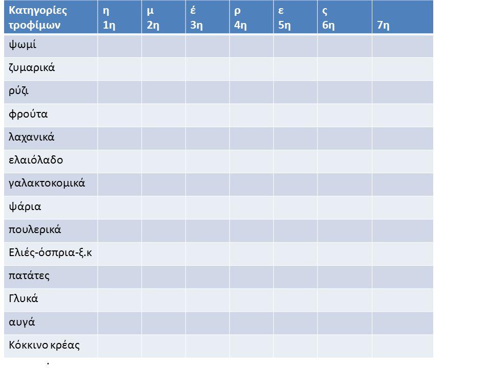 Καταχώρηση εβδομαδιαίας κατανάλωσης τροφών Κατηγορίες τροφίμων η 1η μ 2η έ 3η ρ 4η ε 5η ς 6η7η ψωμί ζυμαρικά ρύζι φρούτα λαχανικά ελαιόλαδο γαλακτοκομικά ψάρια πουλερικά Ελιές-όσπρια-ξ.κ πατάτες Γλυκά αυγά Κόκκινο κρέας