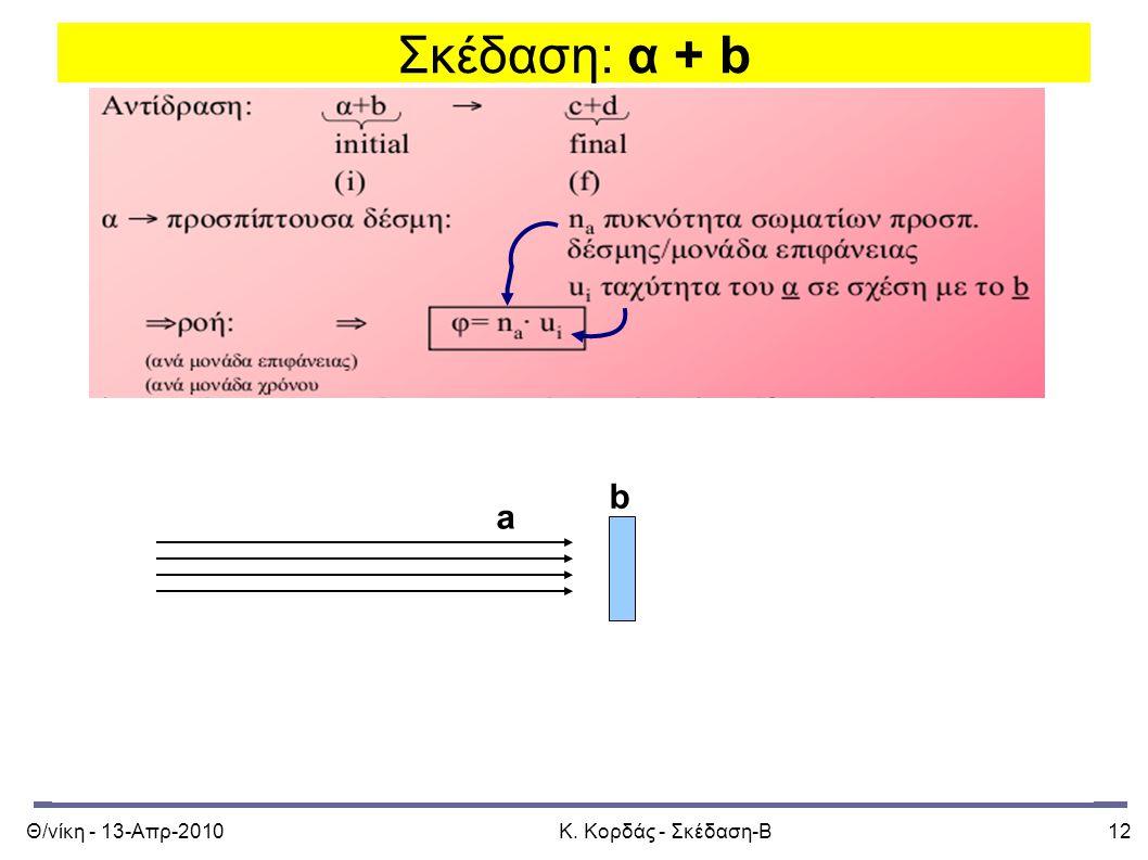 Θ/νίκη - 13-Απρ-2010Κ. Κορδάς - Σκέδαση-Β12 Σκέδαση: α + b a b