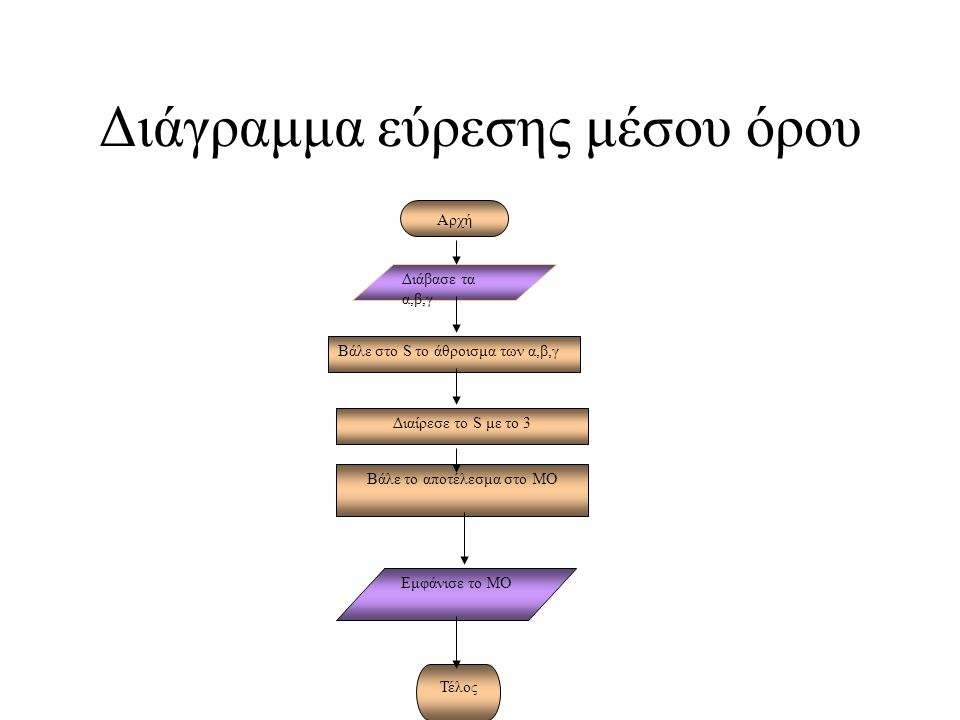 Διάγραμμα εύρεσης μέσου όρου Αρχή Διάβασε τα α,β,γ Βάλε στο S το άθροισμα των α,β,γ Διαίρεσε το S με το 3 Βάλε το αποτέλεσμα στο ΜΟ Εμφάνισε το ΜΟ Τέλος