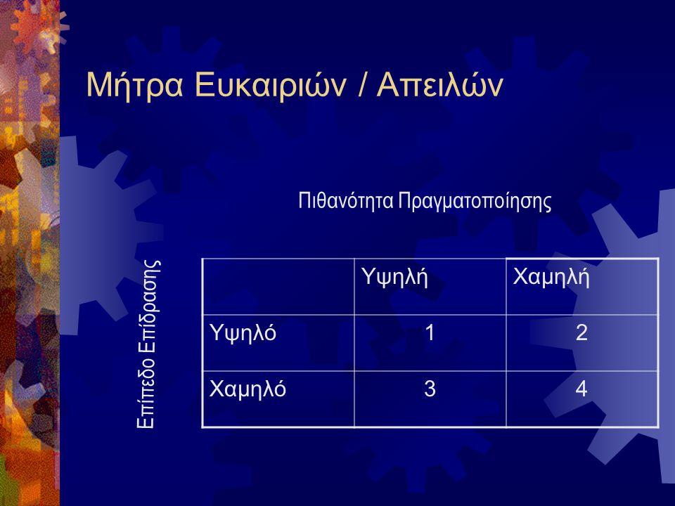 Προτιμήσεις καταναλωτών (a) Ομοιογενής ποιότητα τιμή (c) Ομαδοποιημένη τιμή ποιότητα (b) Διασπορά τιμή ποιότητα