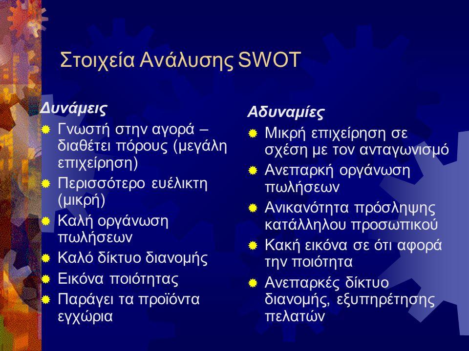 Μήτρα Ανάλυσης SWOT ΔυνάμειςΑδυναμίες ΕυκαιρίεςΑπειλές