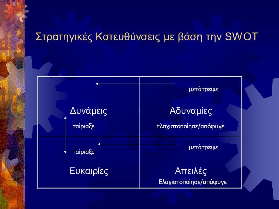 Ανάλυση SWOT ανταγωνιστών Δυνάμεις τους Ανταγωνιστής Α  Ανήκει σε μεγάλο όμιλο  Μεγάλο μερίδιο αγοράς  Καλοί πόροι Ανταγωνιστής Β  Χαμηλό επίπεδο
