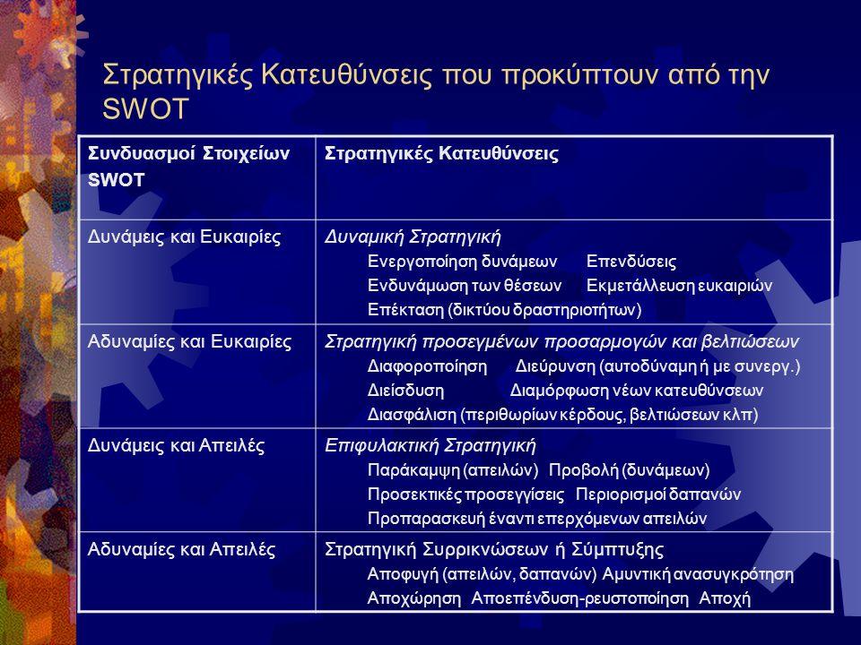 Στρατηγικές Κατευθύνσεις με βάση την SWOT ΔυνάμειςΑδυναμίες ΕυκαιρίεςΑπειλές ταίριαξε μετάτρεψε Ελαχιστοποίησε/απόφυγε