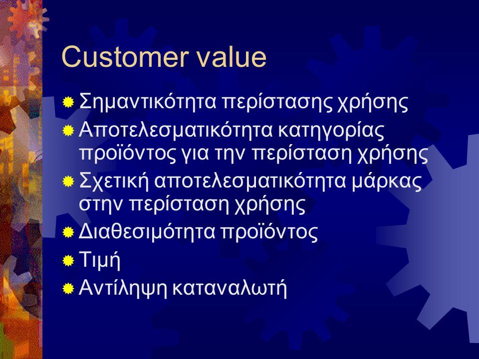  Εντοπισμός πελατών –καταναλωτών  Τι αγοράζουν – πως το χρησιμοποιούν  Από πού το αγοράζουν  Πότε το αγοράζουν  Πως το αγοράζουν και πως επιλέγου