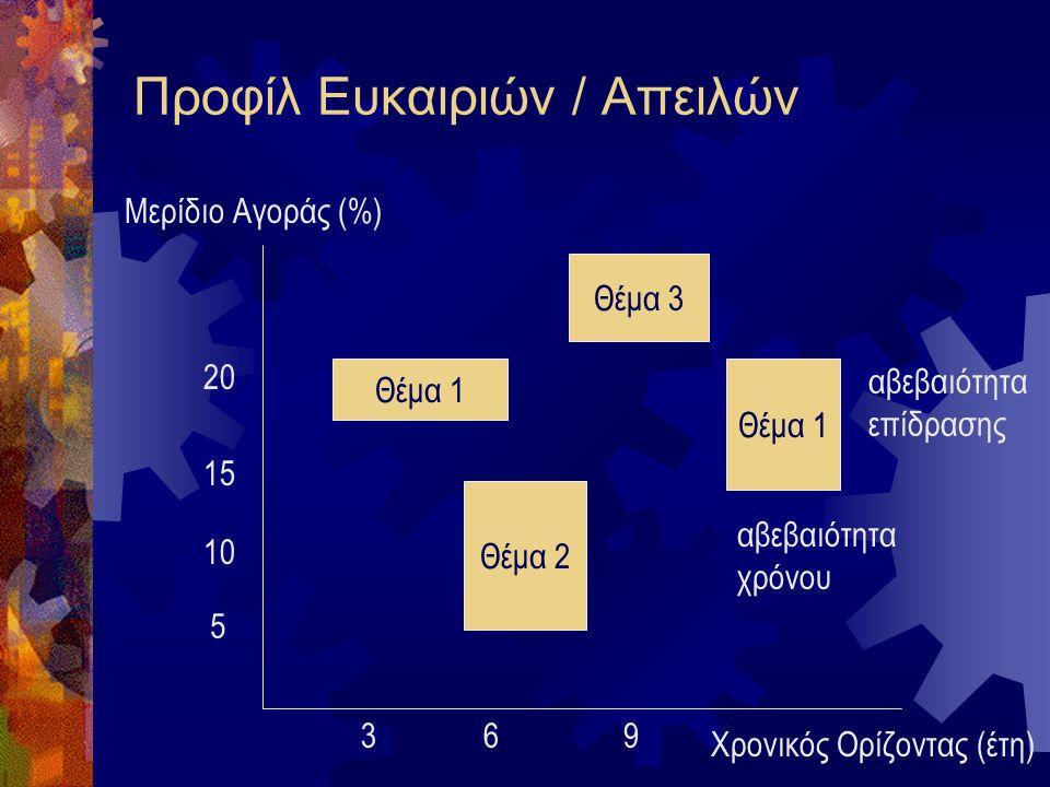 Μήτρα Ευκαιριών / Απειλών ΥψηλήΧαμηλή Υψηλό12 Χαμηλό34 Πιθανότητα Πραγματοποίησης Επίπεδο Επίδρασης