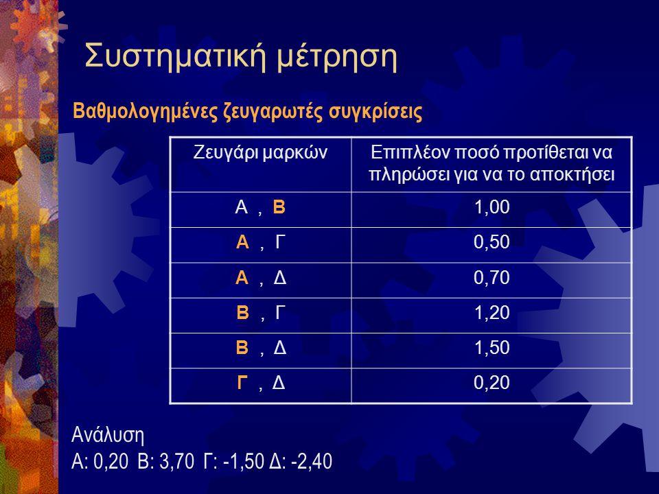 Συστηματική μέτρηση  Απευθείας αξιολόγηση με κλίμακα Πόσο καλό είναι το προϊόν για χρήση ως Χ; 12345  Κλίμακες σταθερού αθροίσματος Αξιολογείστε τις