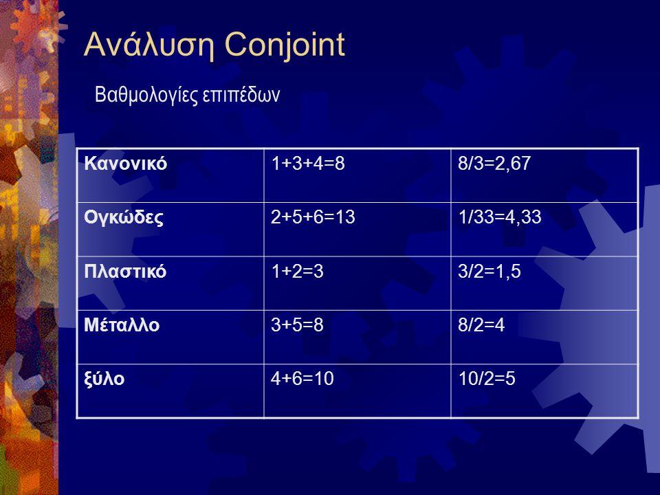 Ανάλυση Conjoint ΜάρκαΜέγεθοςΥλικόΚατάταξηΒαθμολογία ΑκανονικόΠλαστικό61 ΒκανονικόΜέταλλο43 ΓκανονικόΞύλο34 ΔογκώδεςΠλαστικό52 ΕογκώδεςΜέταλλο25 Ζογκώ