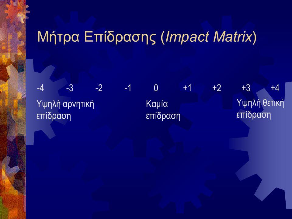 Ανάλυση Conjoint Κανονικό0,4 Ογκώδες0,8 Πλαστικό0,1 Μέταλλο0,8 ξύλο1,0 Αντιστοιχία 1,5 0,1 5 1,0