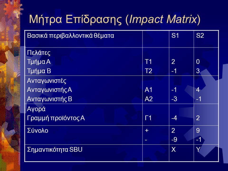 Μήτρα Επίδρασης (Impact Matrix) Βασικά περιβαλλοντικά θέματαS1S2 Πελάτες Τμήμα Α Τμήμα Β T1 T2 2 0303 Ανταγωνιστές Ανταγωνιστής Α Ανταγωνιστής Β A1 A2 -3 4 Αγορά Γραμμή προϊόντος ΑΓ1-42 Σύνολο+-+- 2 -9 9 Σημαντικότητα SBUΧΥ