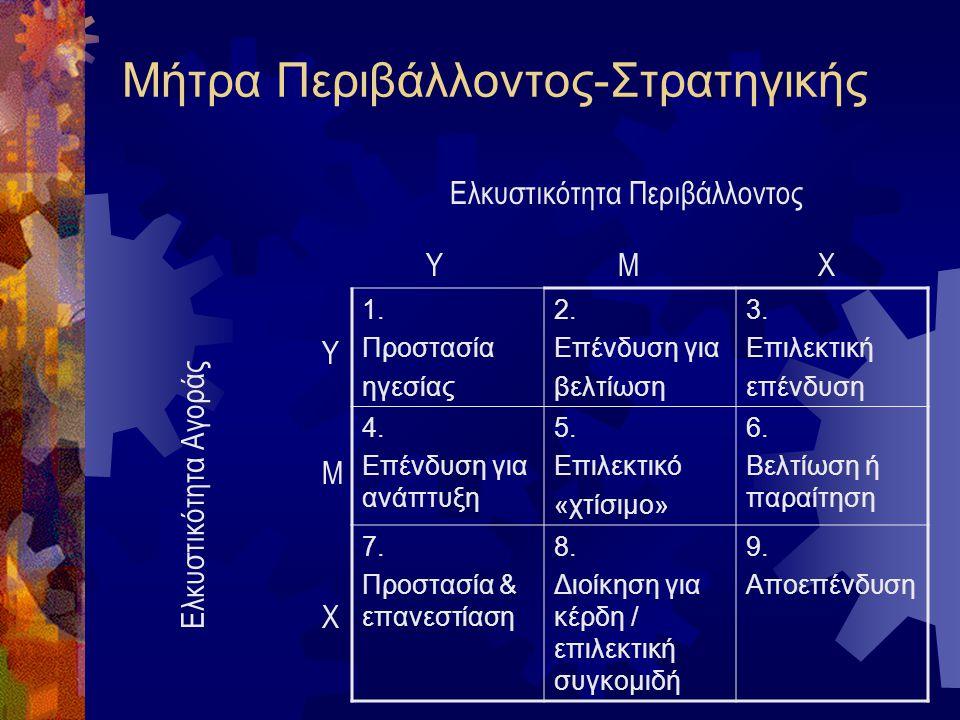 Επιχειρησιακή στρατηγική και φυσικό περιβάλλον  Διαστάσεις ελκυστικότητας αγοράς  Παράγοντες αγοράς  Ανταγωνιστικότητα εταιρίας  Ένταση ανταγωνισμ
