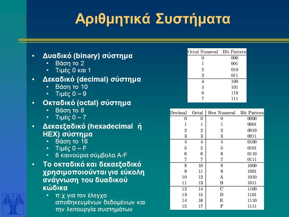 Αριθμητικά Συστήματα Δυαδικό (binary) σύστημα Βάση το 2 Τιμές 0 και 1 Δεκαδικό (decimal) σύστημα Βάση το 10 Τιμές 0 – 9 Οκταδικό (octal) σύστημα Βάση