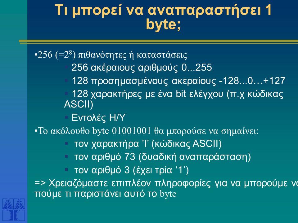 Τι μπορεί να αναπαραστήσει 1 byte; 256 (=2 8 ) πιθανότητες ή καταστάσεις  256 ακέραιους αριθμούς 0...255  128 προσημασμένους ακεραίους -128...0…+127
