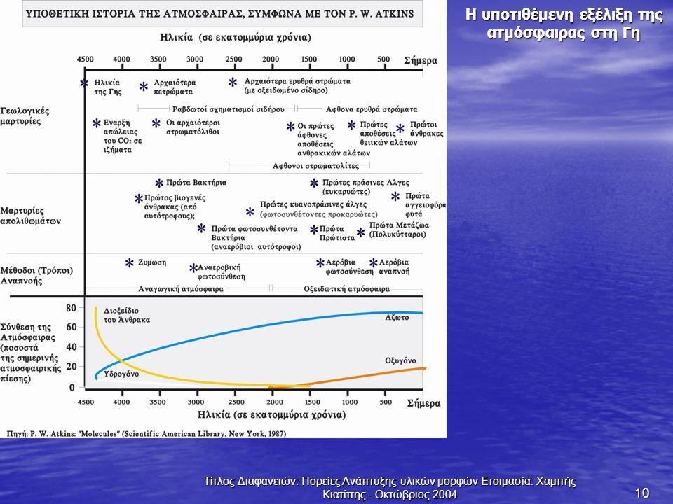 Τίτλος Διαφανειών: Πορείες Ανάπτυξης υλικών μορφών Ετοιμασία: Χαμπής Κιατίπης - Οκτώβριος 2004 10 Η υποτιθέμενη εξέλιξη της ατμόσφαιρας στη Γη