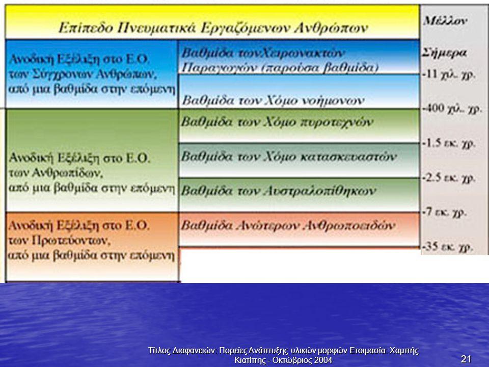 Τίτλος Διαφανειών: Πορείες Ανάπτυξης υλικών μορφών Ετοιμασία: Χαμπής Κιατίπης - Οκτώβριος 2004 21