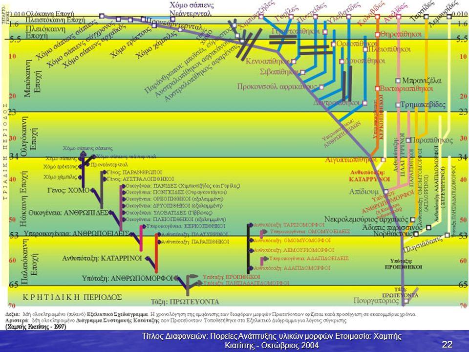 Τίτλος Διαφανειών: Πορείες Ανάπτυξης υλικών μορφών Ετοιμασία: Χαμπής Κιατίπης - Οκτώβριος 2004 22
