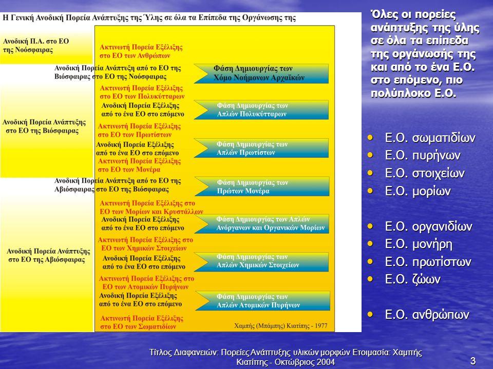 Τίτλος Διαφανειών: Πορείες Ανάπτυξης υλικών μορφών Ετοιμασία: Χαμπής Κιατίπης - Οκτώβριος 2004 3 Όλες οι πορείες ανάπτυξης της ύλης σε όλα τα επίπεδα