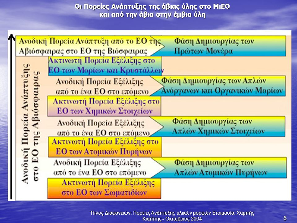 Τίτλος Διαφανειών: Πορείες Ανάπτυξης υλικών μορφών Ετοιμασία: Χαμπής Κιατίπης - Οκτώβριος 2004 5 Οι Πορείες Ανάπτυξης της άβιας ύλης στο ΜιΕΟ και από