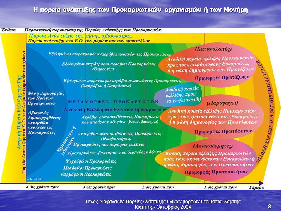 Τίτλος Διαφανειών: Πορείες Ανάπτυξης υλικών μορφών Ετοιμασία: Χαμπής Κιατίπης - Οκτώβριος 2004 8 Η πορεία ανάπτυξης των Προκαρυωτικών οργανισμών ή των