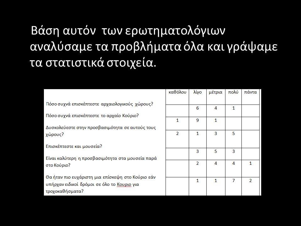 Βάση αυτόν των ερωτηματολόγιων αναλύσαμε τα προβλήματα όλα και γράψαμε τα στατιστικά στοιχεία.