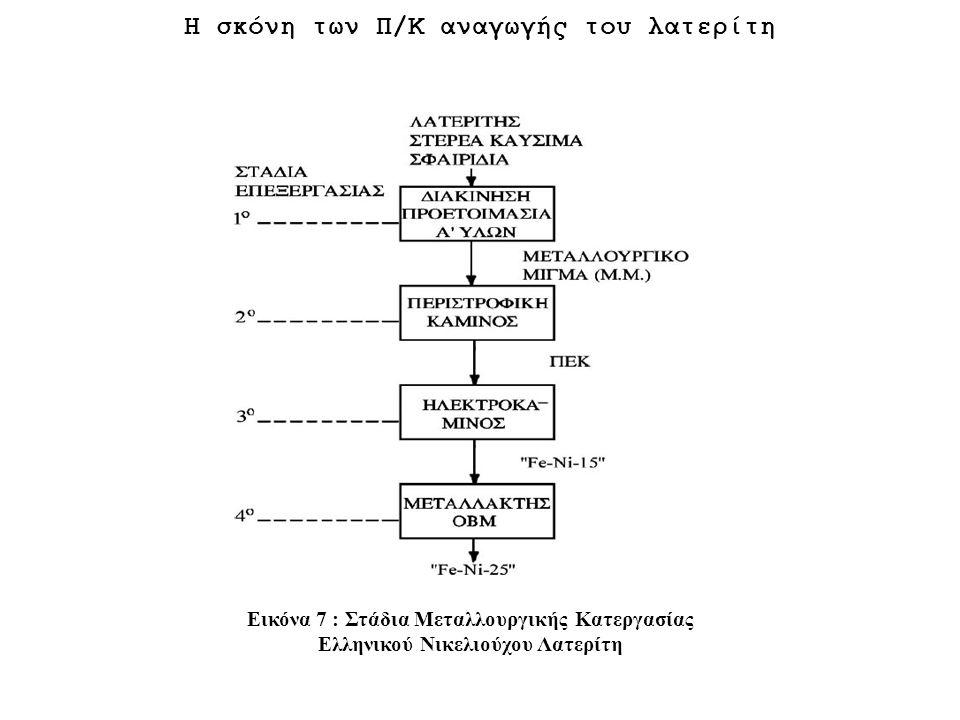 Η σκόνη των Π/Κ αναγωγής του λατερίτη Εικόνα 7 : Στάδια Μεταλλουργικής Κατεργασίας Ελληνικού Νικελιούχου Λατερίτη