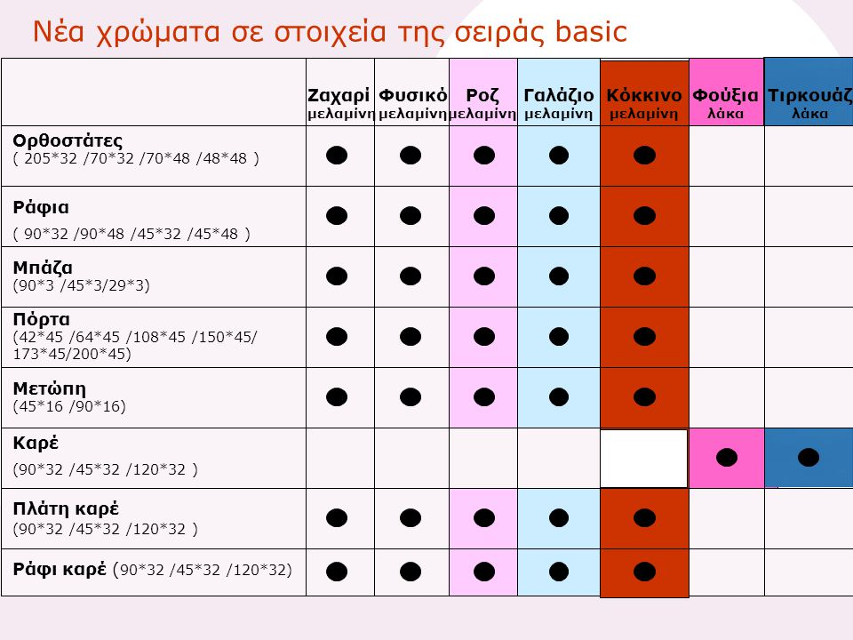 Νέα χρώματα σε στοιχεία της σειράς basic Ορθοστάτες ( 205*32 /70*32 /70*48 /48*48 ) Ράφια ( 90*32 /90*48 /45*32 /45*48 ) Μπάζα (90*3 /45*3/29*3) Πόρτα (42*45 /64*45 /108*45 /150*45/ 173*45/200*45) Μετώπη (45*16 /90*16) Καρέ (90*32 /45*32 /120*32 ) Πλάτη καρέ (90*32 /45*32 /120*32 ) Ράφι καρέ ( 90*32 /45*32 /120*32) Κόκκινο μελαμίνη Φούξια λάκα Τιρκουάζ λάκα Ροζ μελαμίνη Γαλάζιο μελαμίνη Ζαχαρί μελαμίνη Φυσικό μελαμίνη