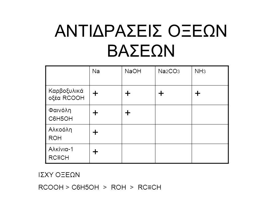 ΑΝΤΙΔΡΑΣΕΙΣ ΟΞΕΩΝ ΒΑΣΕΩΝ NaNaOHNa 2 CO 3 NH 3 Καρβοξυλικά οξέα RCOOH ++++ Φαινόλη C6H5OH ++ Αλκοόλη ROH + Αλκίνια-1 RC≡CH + ΙΣΧΥ ΟΞΕΩΝ RCOOH > C6H5OH