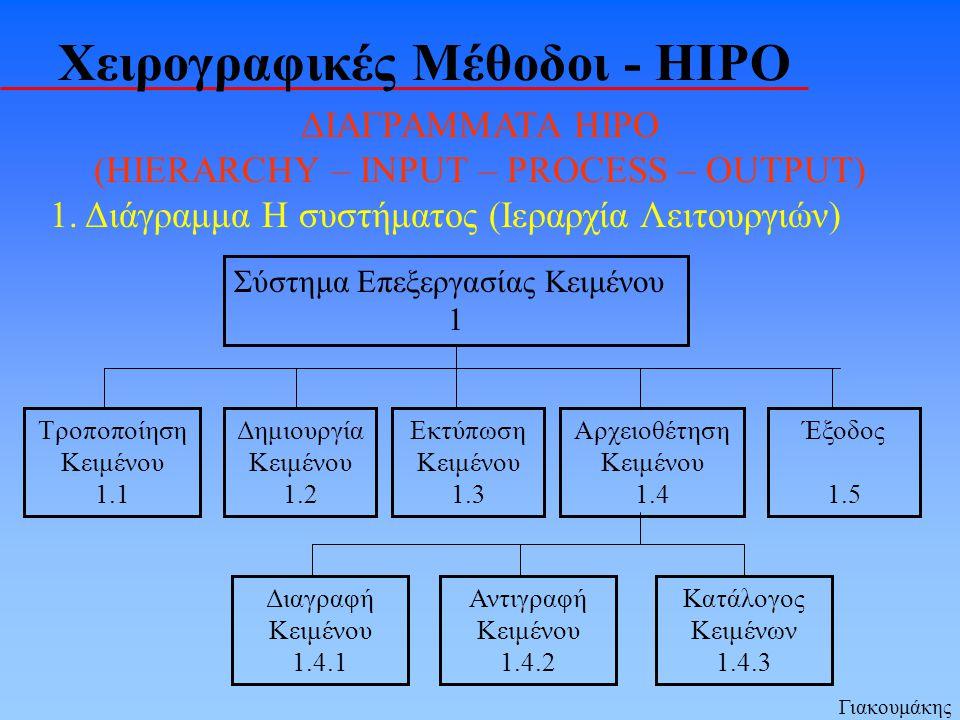 Χειρογραφικές Μέθοδοι - HIPO ΔΙΑΓΡΑΜΜΑΤΑ HIPO (HIERARCHY – INPUT – PROCESS – OUTPUT) 1.