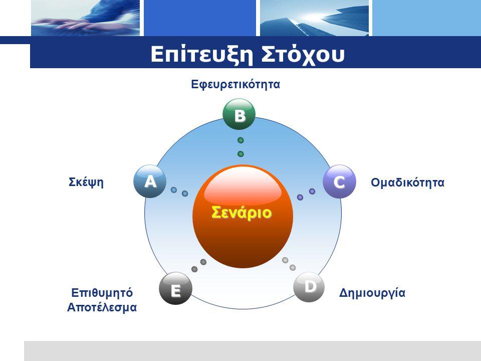 Επίτευξη Στόχου Σενάριο B E C D A Σκέψη Εφευρετικότητα Ομαδικότητα Επιθυμητό Αποτέλεσμα Δημιουργία