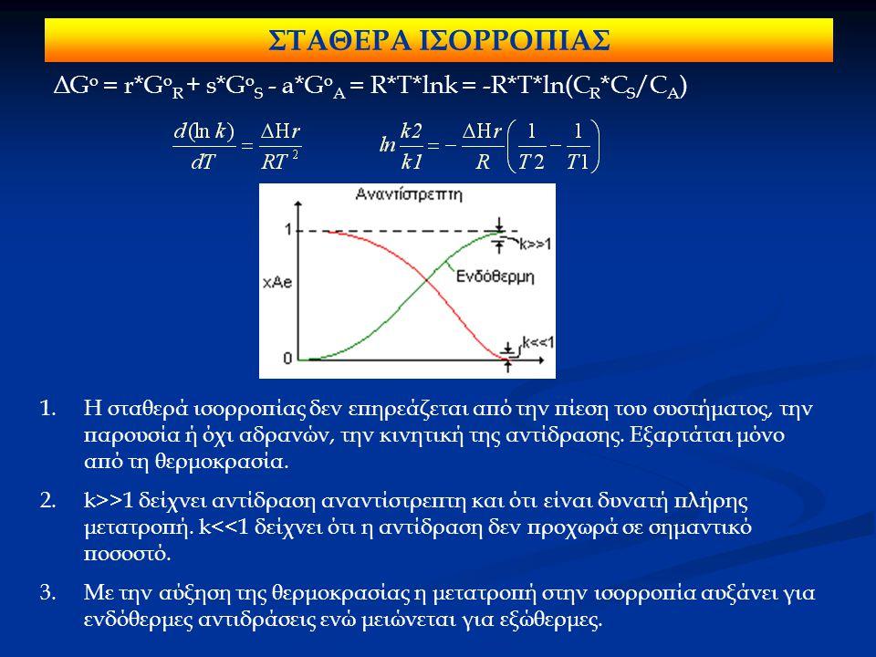 ΣΤΑΘΕΡΑ ΙΣΟΡΡΟΠΙΑΣ ΔG o = r*G o R + s*G o S - a*G o A = R*T*lnk = -R*T*ln(C R *C S /C A ) 1.Η σταθερά ισορροπίας δεν επηρεάζεται από την πίεση του συσ