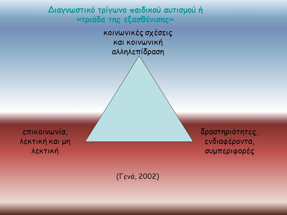 επικοινωνία, λεκτική και μη λεκτική δραστηριότητες, ενδιαφέροντα, συμπεριφορές Διαγνωστικό τρίγωνο παιδικού αυτισμού ή «τριάδα της εξασθένισης» κοινων