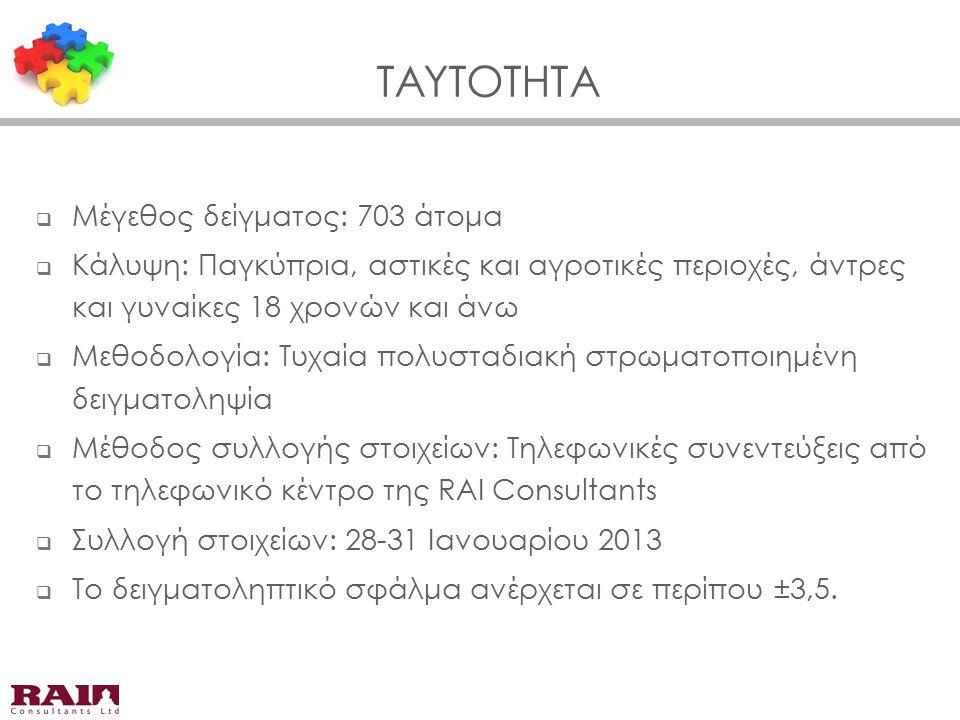 ΤΑΥΤΟΤΗΤΑ  Μέγεθος δείγματος: 703 άτομα  Κάλυψη: Παγκύπρια, αστικές και αγροτικές περιοχές, άντρες και γυναίκες 18 χρονών και άνω  Μεθοδολογία: Τυχαία πολυσταδιακή στρωματοποιημένη δειγματοληψία  Μέθοδος συλλογής στοιχείων: Τηλεφωνικές συνεντεύξεις από το τηλεφωνικό κέντρο της RAI Consultants  Συλλογή στοιχείων: 28-31 Ιανουαρίου 2013  Το δειγματοληπτικό σφάλμα ανέρχεται σε περίπου ±3,5.