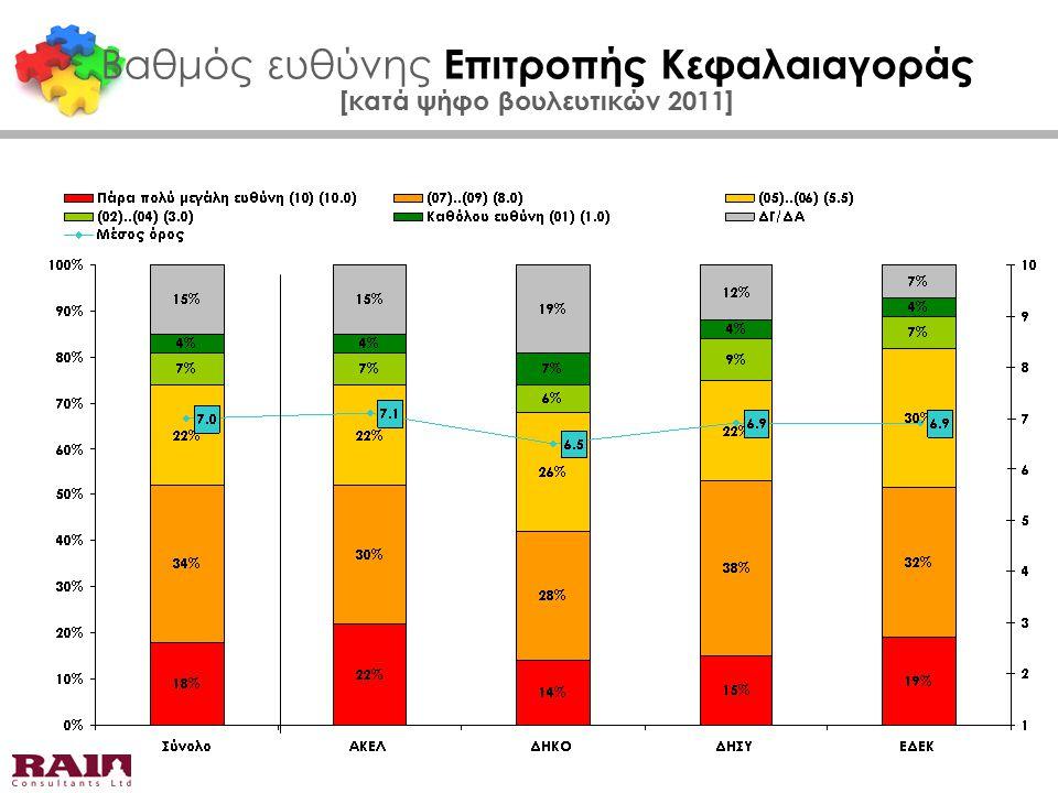 Βαθμός ευθύνης Επιτροπής Κεφαλαιαγοράς [κατά ψήφο βουλευτικών 2011]