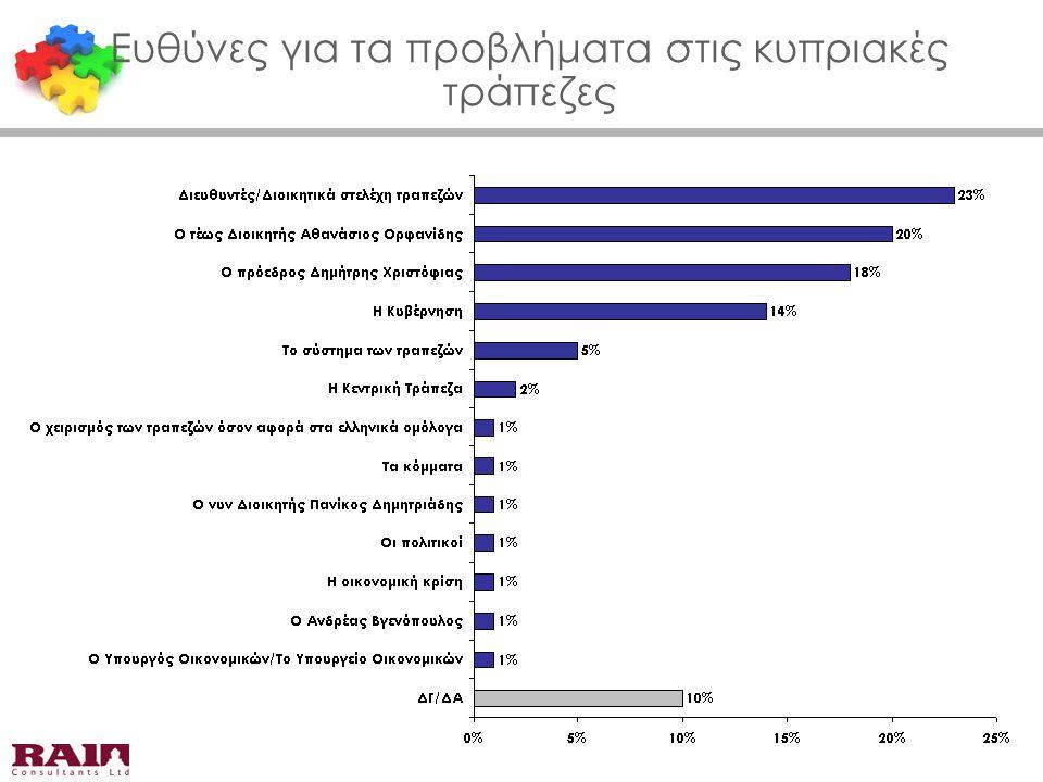 Ευθύνες για τα προβλήματα στις κυπριακές τράπεζες