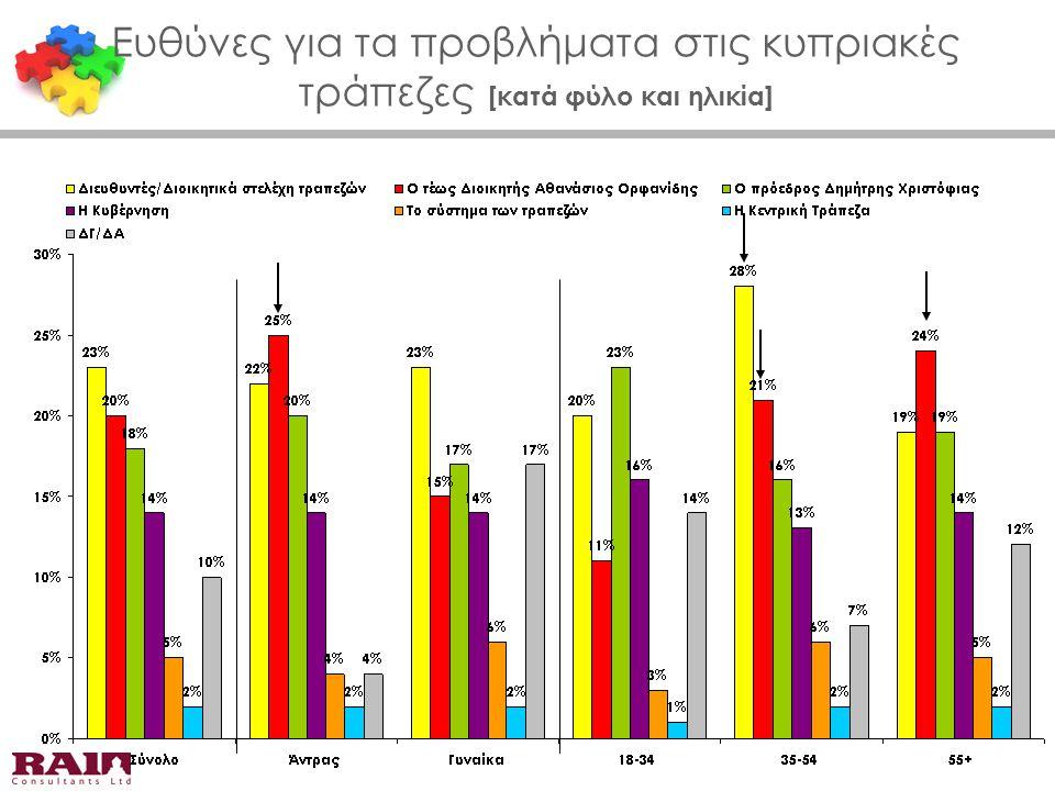 Ευθύνες για τα προβλήματα στις κυπριακές τράπεζες [κατά φύλο και ηλικία]