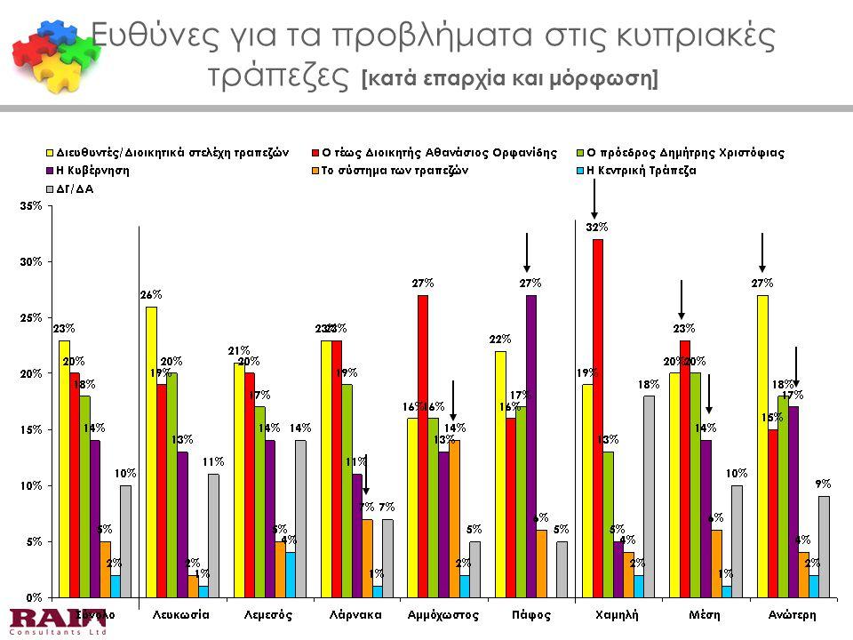 Βαθμός ευθύνης Προέδρου Δημήτρη Χριστόφια [κατά ψήφο βουλευτικών 2011]