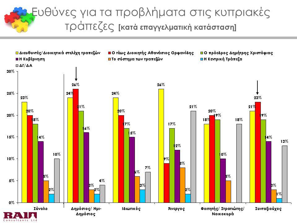Ευθύνες για τα προβλήματα στις κυπριακές τράπεζες [κατά επαγγελματική κατάσταση]