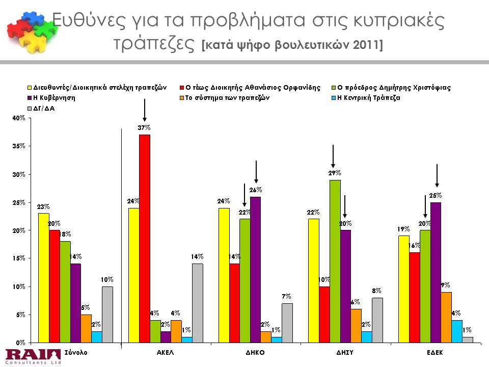 Βαθμός ευθύνης που έχουν οι ακόλουθοι για την κατάσταση των κυπριακών τραπεζών