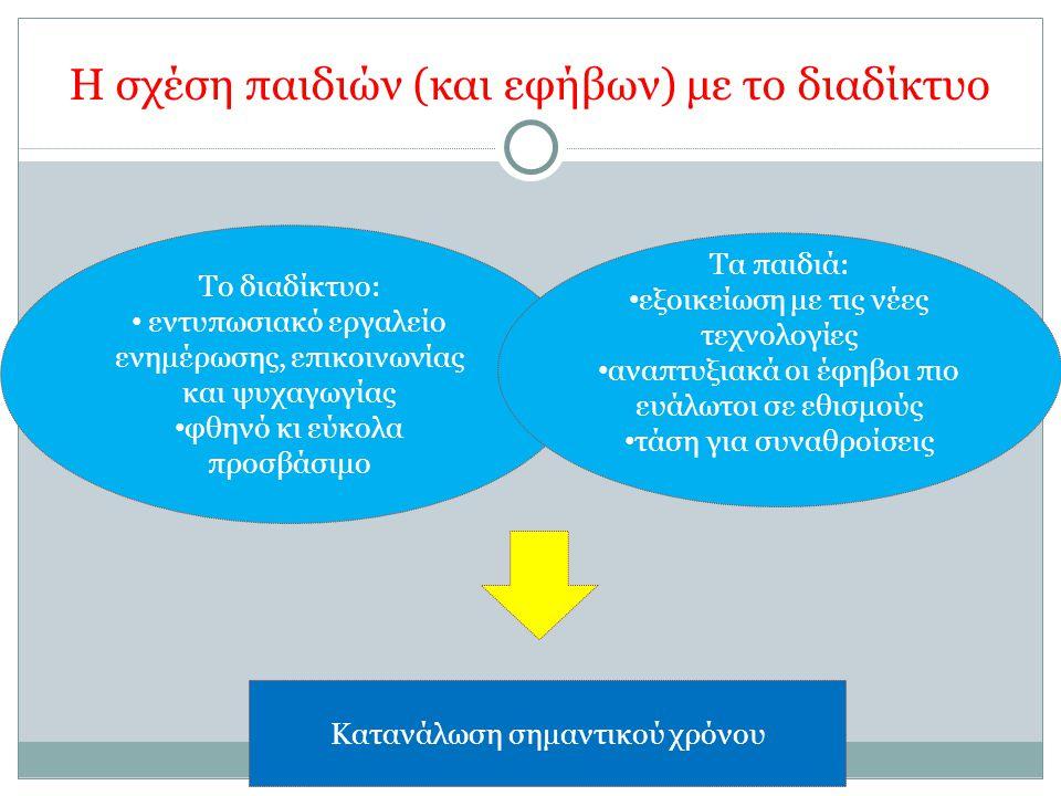 Βιβλιογραφία Ελληνικός Κόμβος Ασφαλούς Διαδικτύου www.saferinternet.gr Βαφόπουλος, Μ.