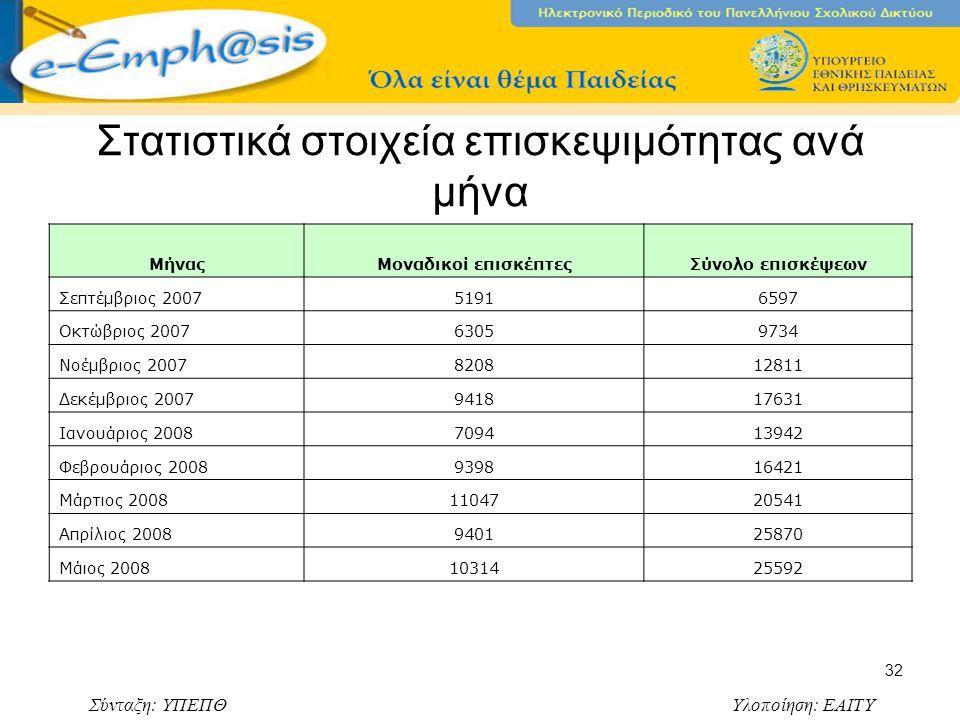 Σύνταξη: ΥΠΕΠΘ Υλοποίηση: ΕΑΙΤΥ 32 Στατιστικά στοιχεία επισκεψιμότητας ανά μήνα ΜήναςΜοναδικοί επισκέπτεςΣύνολο επισκέψεων Σεπτέμβριος 200751916597 Οκτώβριος 200763059734 Νοέμβριος 2007820812811 Δεκέμβριος 2007941817631 Ιανουάριος 2008709413942 Φεβρουάριος 2008939816421 Μάρτιος 20081104720541 Απρίλιος 2008940125870 Μάιος 20081031425592