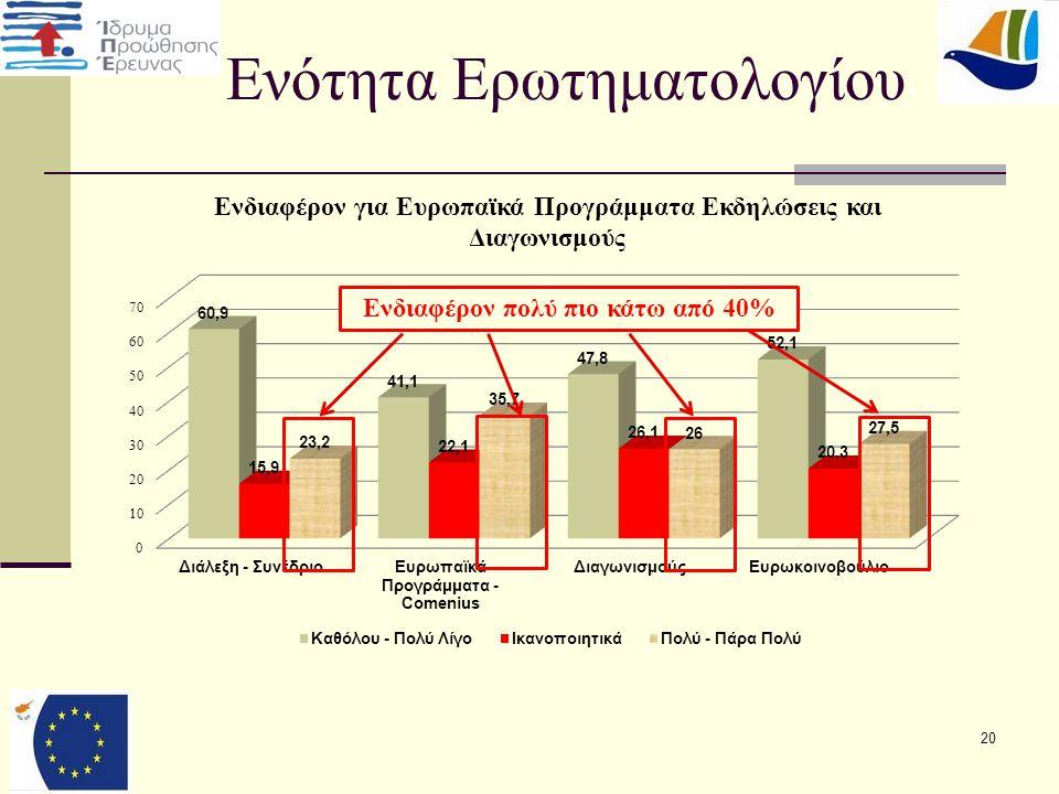 20 Ενότητα Ερωτηματολογίου Ενδιαφέρον πολύ πιο κάτω από 40%