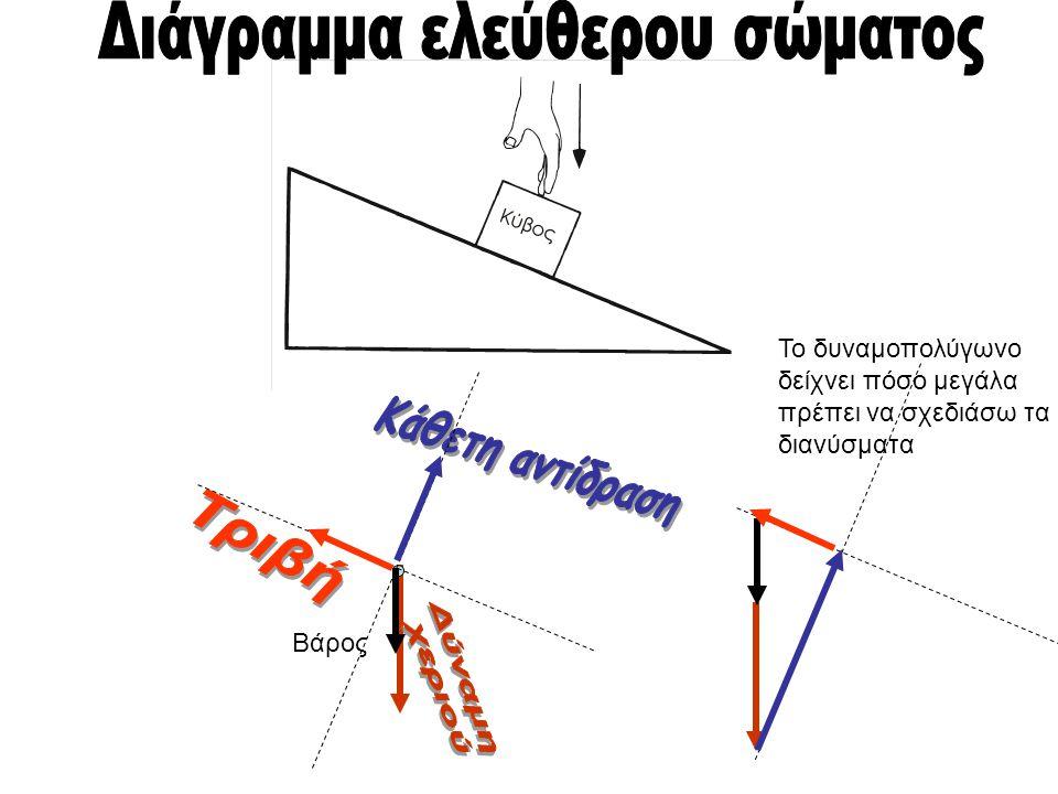 Το δυναμοπολύγωνο δείχνει πόσο μεγάλα πρέπει να σχεδιάσω τα διανύσματα