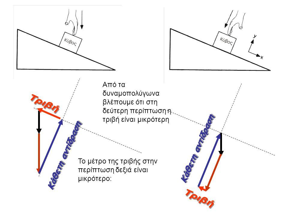 Από τα δυναμοπολύγωνα βλέπουμε ότι στη δεύτερη περίπτωση η τριβή είναι μικρότερη Το μέτρο της τριβής στην περίπτωση δεξιά είναι μικρότερο: