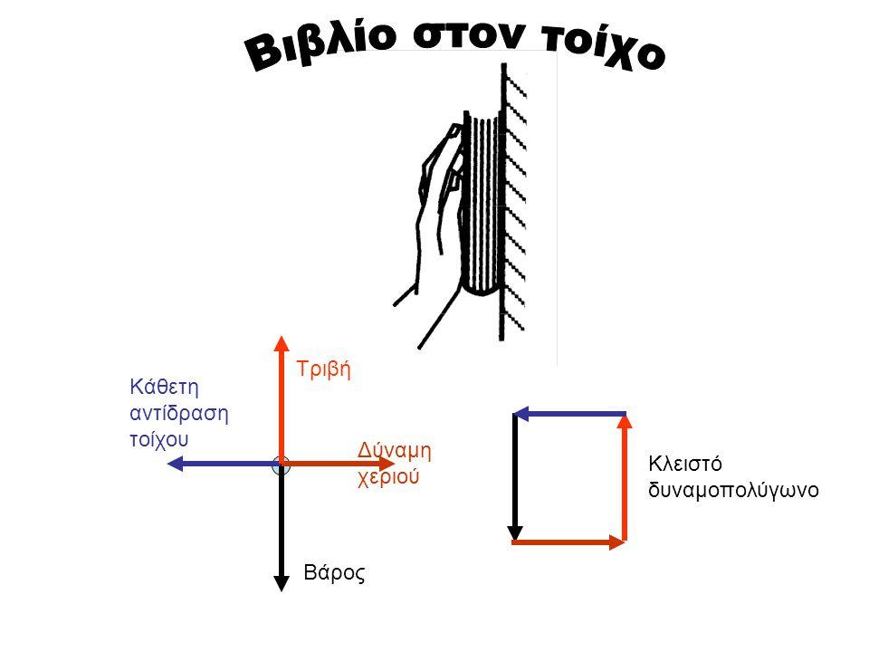 Βάρος Δύναμη χεριού Τριβή Κάθετη αντίδραση τοίχου Κλειστό δυναμοπολύγωνο