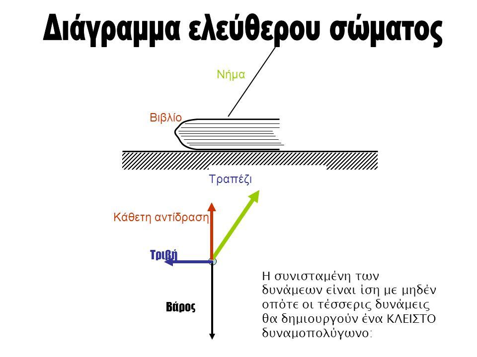 Τραπέζι Βιβλίο Νήμα Η συνισταμένη των δυνάμεων είναι ίση με μηδέν οπότε οι τέσσερις δυνάμεις θα δημιουργούν ένα ΚΛΕΙΣΤΟ δυναμοπολύγωνο: Τριβή Βάρος Κά