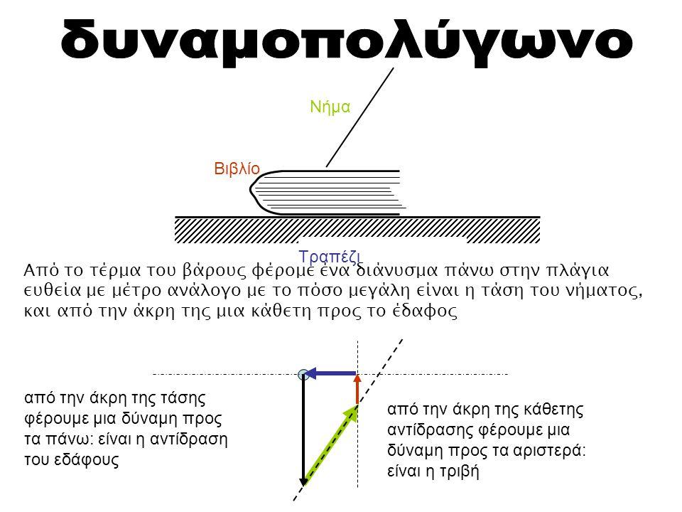 Τραπέζι Βιβλίο Νήμα Από το τέρμα του βάρους φέρομε ένα διάνυσμα πάνω στην πλάγια ευθεία με μέτρο ανάλογο με το πόσο μεγάλη είναι η τάση του νήματος, κ