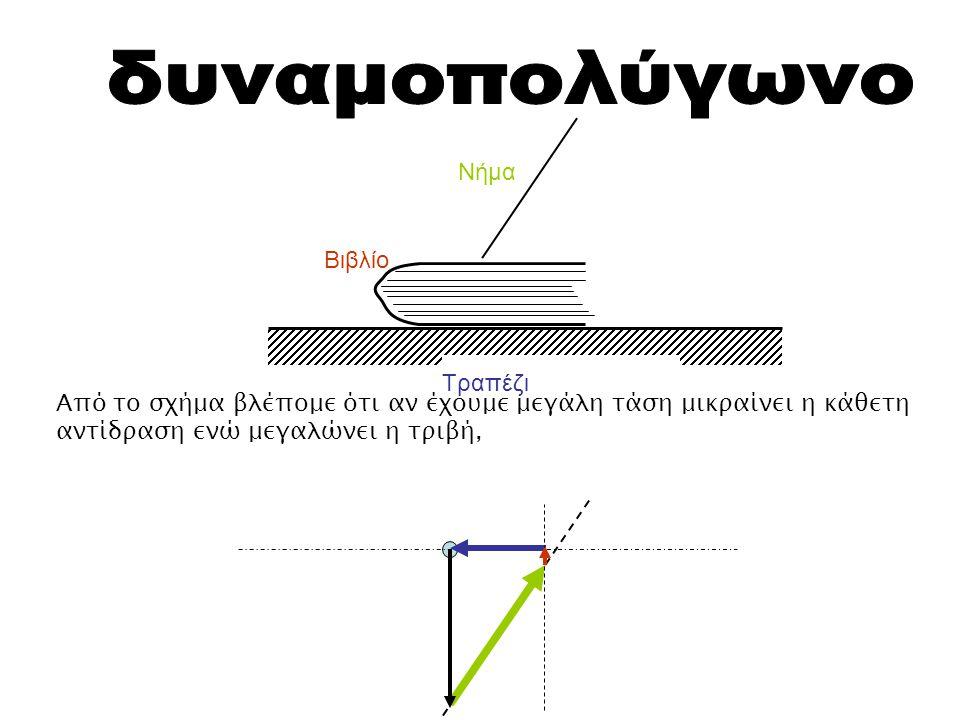Τραπέζι Βιβλίο Νήμα Από το σχήμα βλέπομε ότι αν έχουμε μεγάλη τάση μικραίνει η κάθετη αντίδραση ενώ μεγαλώνει η τριβή,