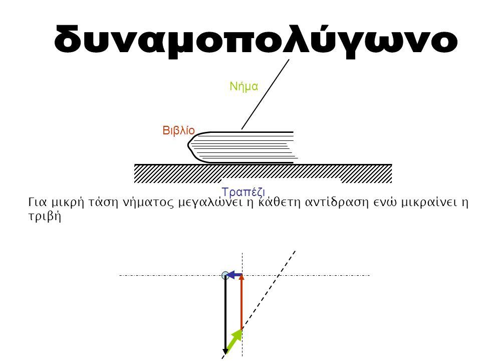 Τραπέζι Βιβλίο Νήμα Για μικρή τάση νήματος μεγαλώνει η κάθετη αντίδραση ενώ μικραίνει η τριβή