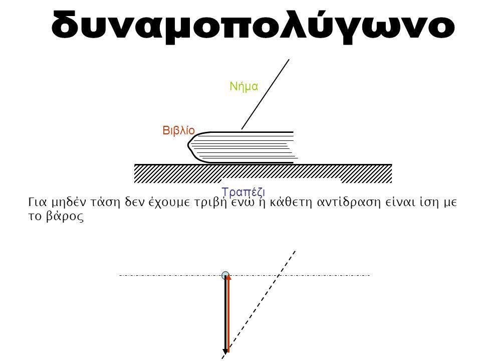 Τραπέζι Βιβλίο Νήμα Για μηδέν τάση δεν έχουμε τριβή ενώ η κάθετη αντίδραση είναι ίση με το βάρος